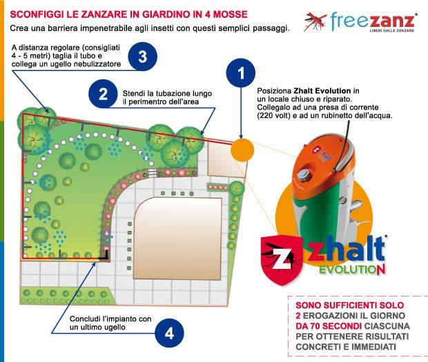 Come proteggersi dalle zanzare in giardino