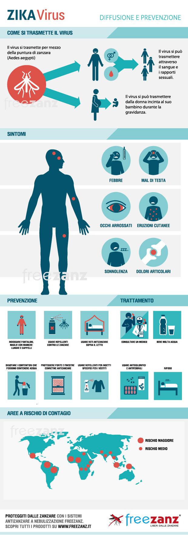 Zika Virus sintomi e come si trasmette